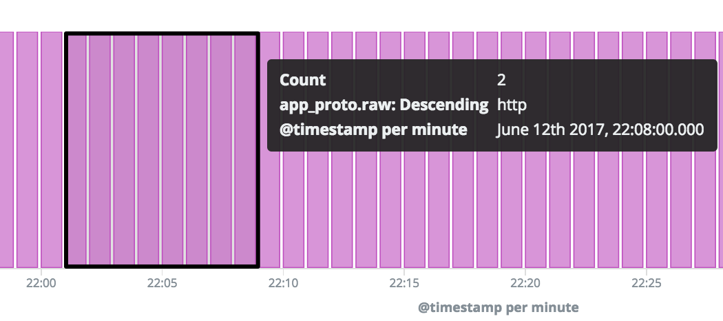 Detect Beaconing with Flare, Elastic Stack, and Intrusion