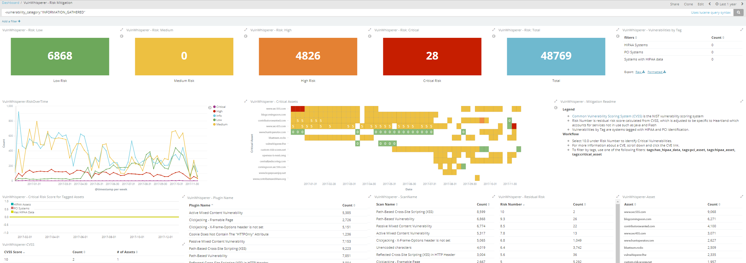 VULN_WHISP_DASHBOARD